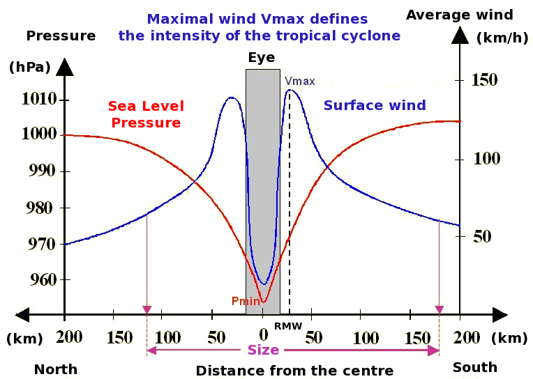 Les Dangers Des Cyclones