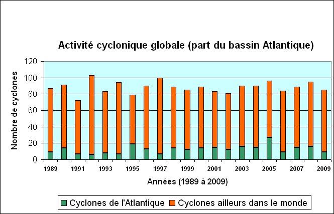 Des supers ouragans de plus en plus fréquents, violents et étendus EvolCycl_89_2009-1